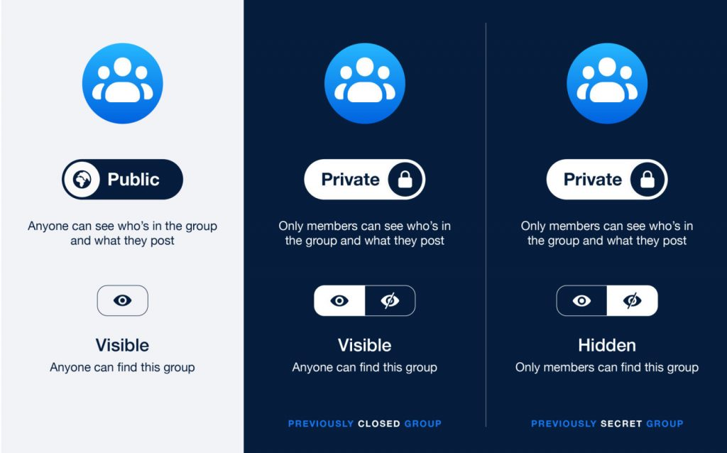Facebook Groups; The Big Update in Privacy Settings
