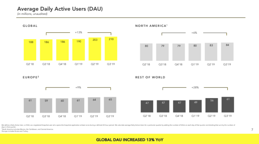 Snapchat Beats at Q3, Again!
