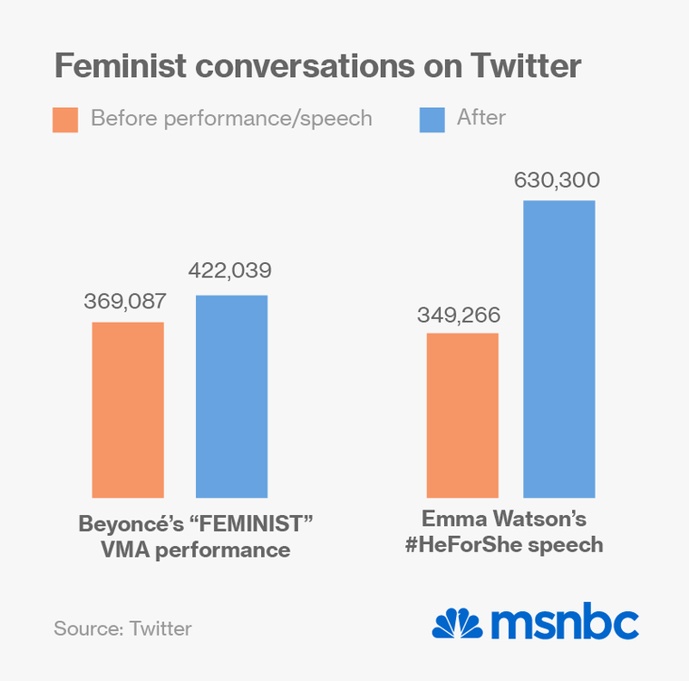 Power of Femvertising a New Weapon for Social Media Marketing